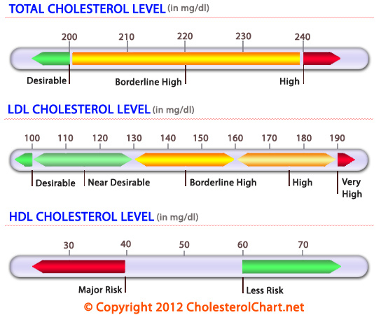 Fitness chispree for Cholesterol in fish chart