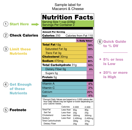 Nutritional_Fact_Label